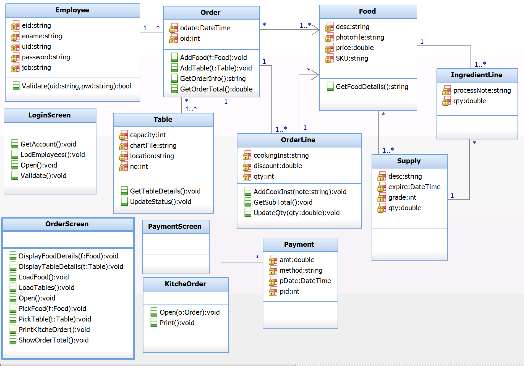 Cd rhap foodorder opg create enriched class diagram with captured operations ccuart Choice Image